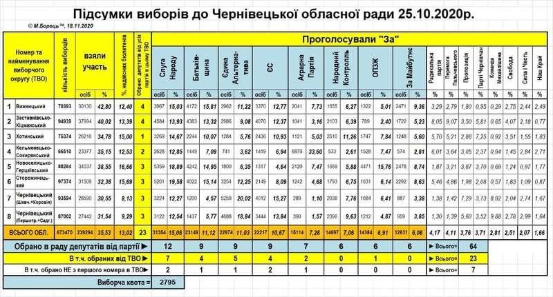 Як буковинці голосували за політичні сили на виборах до обласної ради: оприлюднені дані